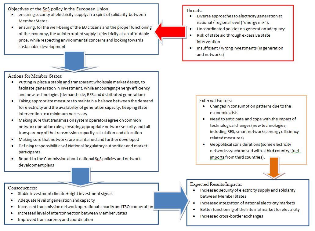Eur lex 52016sc0412 en eur lex figure 1 intervention logic scheme for security of supply sciox Images