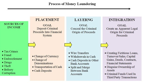 an analysis of the process and effects of money laundering in the united states