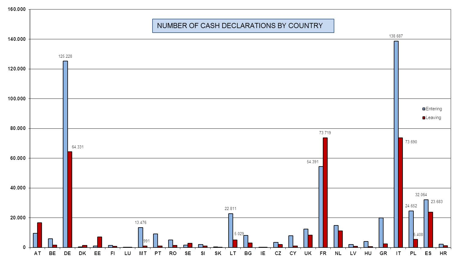 Eur Lex 52016sc0470 Et Next Diagram2 You Will See A Daily Graph That Allows To Monitor Diagram 5 Total Number Declarations Q3 2007 Q4 2014 By Member State