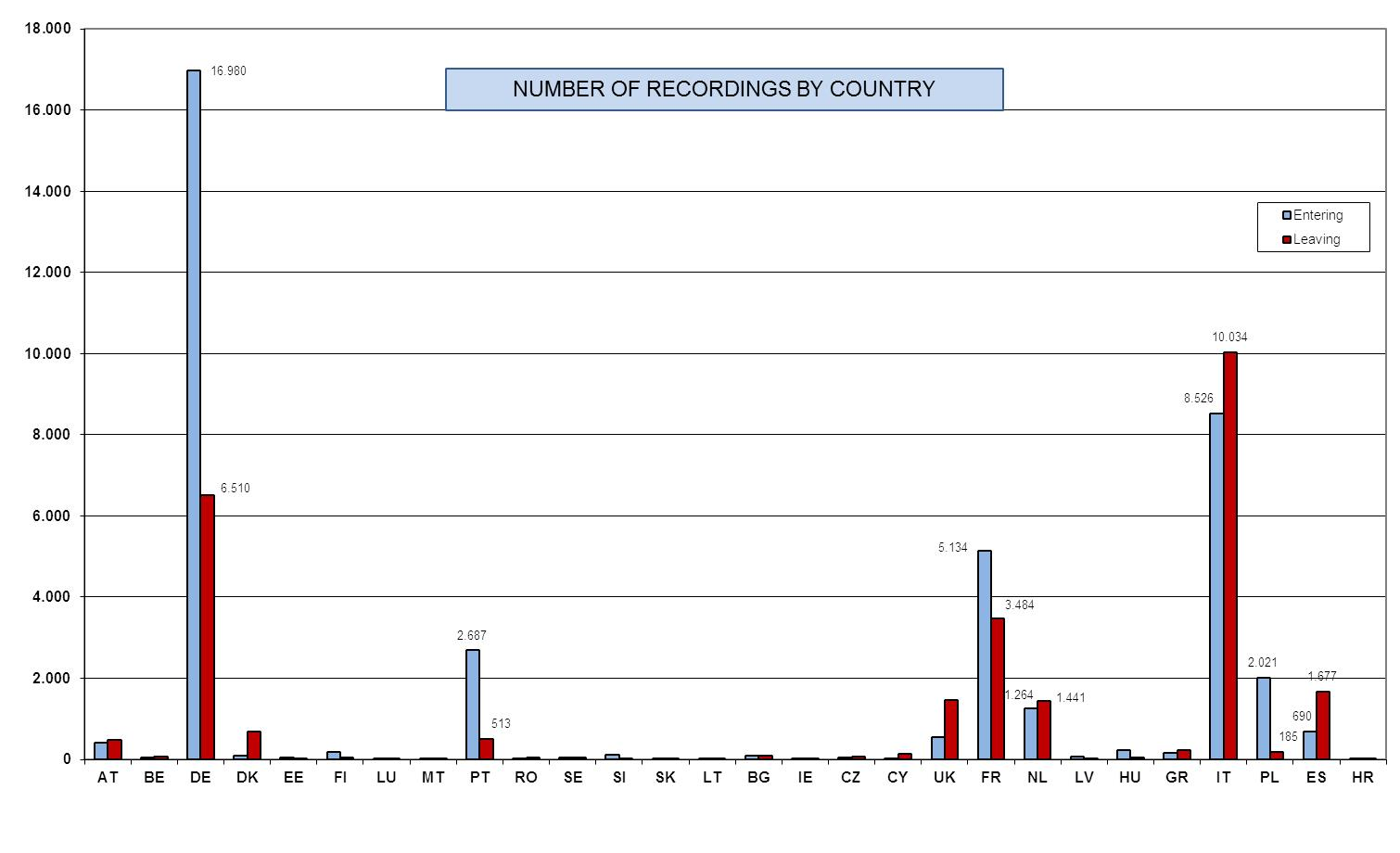 Eur Lex 52016sc0470 Et Next Diagram2 You Will See A Daily Graph That Allows To Monitor Diagram 6 Total Number Of Recordings Q3 2007 Q4 2014 By Member State