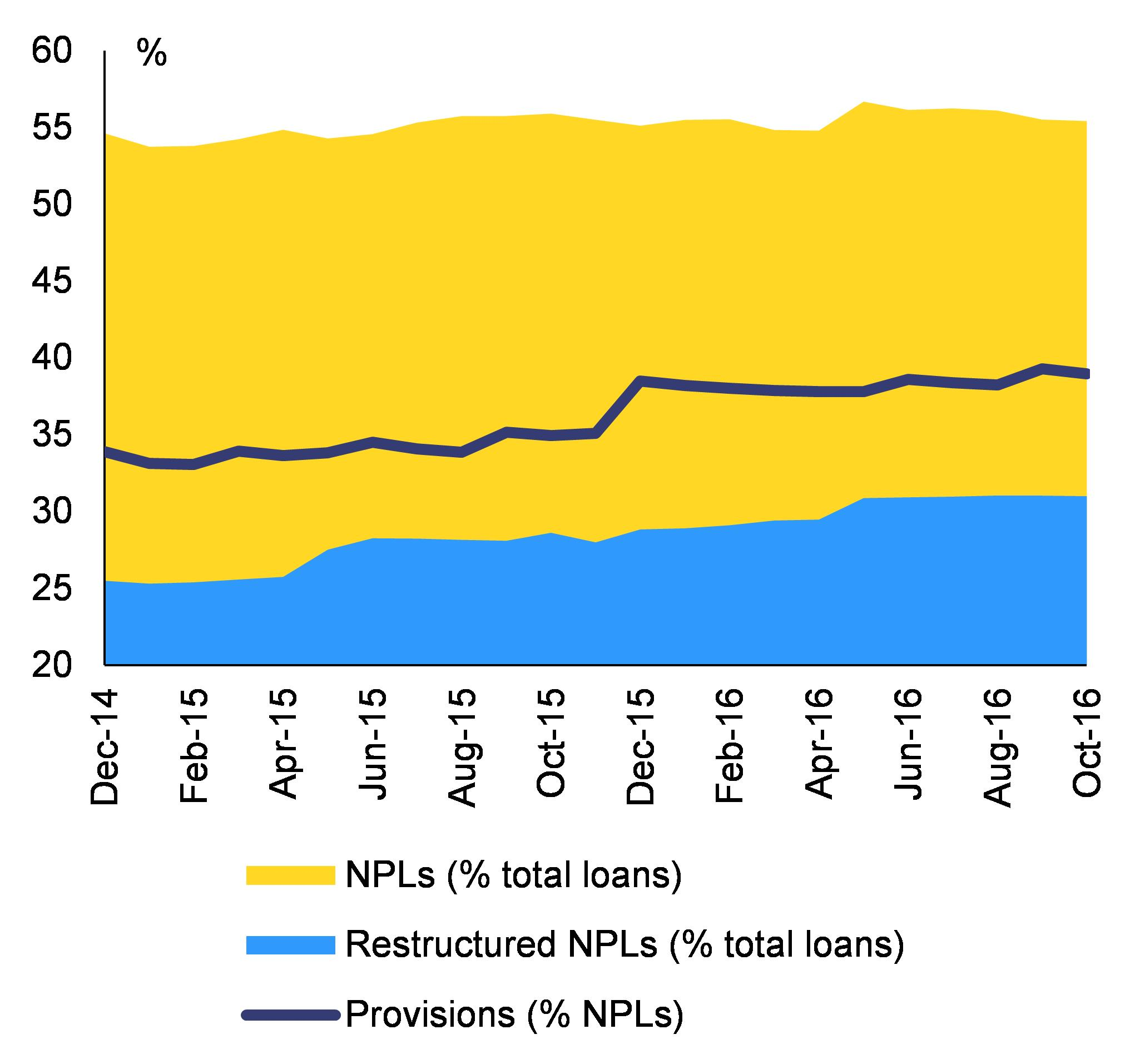 factors leading to non performing loans essay Keywords: non-performing loans, macroeconomic determinants,  a short  summary of the empirical literature that emphasizes the determinant of  which  condemned unsustainable lending booms as a factor that led to.