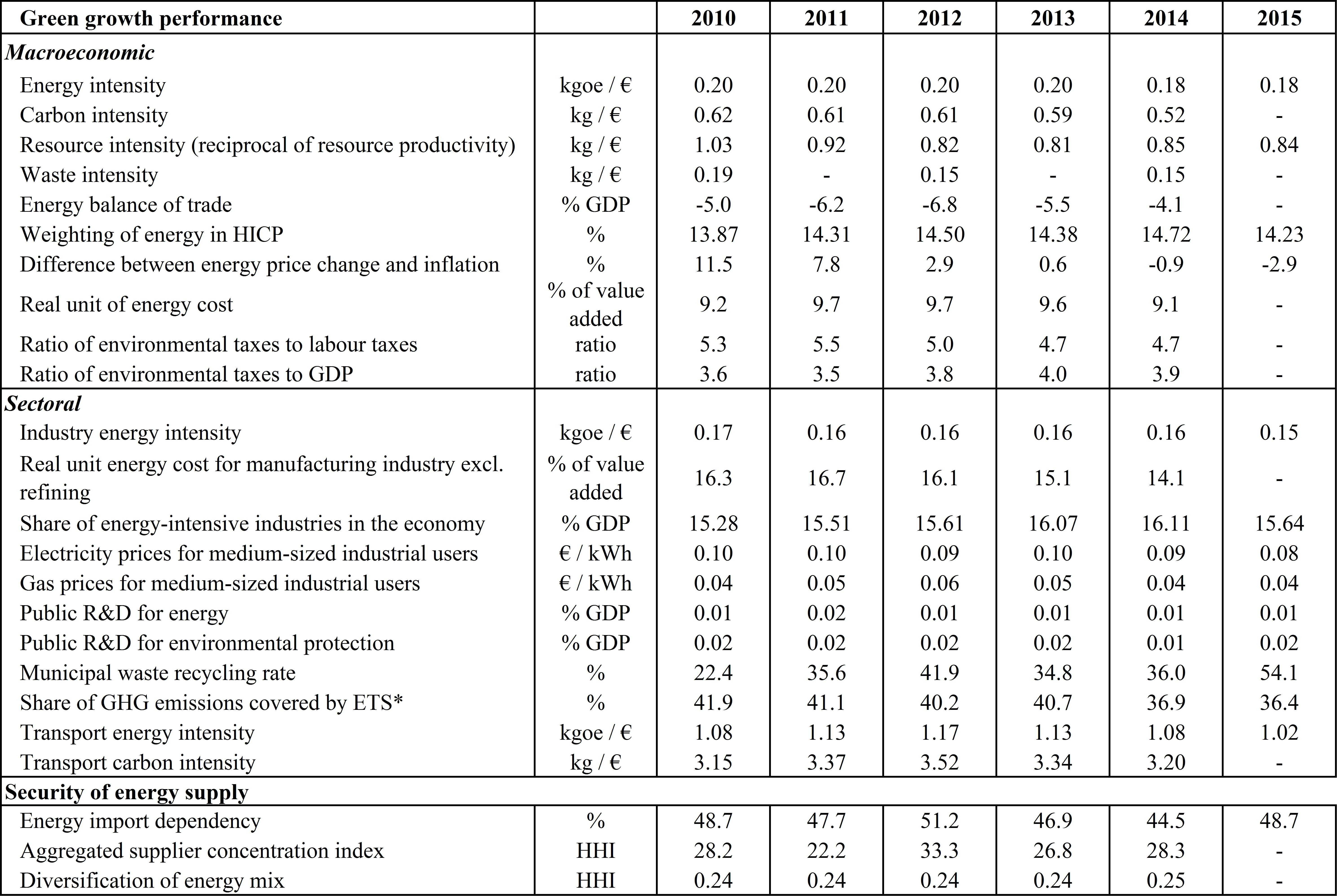 relationship between economic growth and energy intensity Electricity consumption and economic growth in emerging economies  2 vol iv, issue 2, april 2014   there have been extensive studies on the relationship between energy consumption and economic growth in the literature  between electricity consumption and economic growth, while some studies such as gurgul and lach (2011), bildirici.