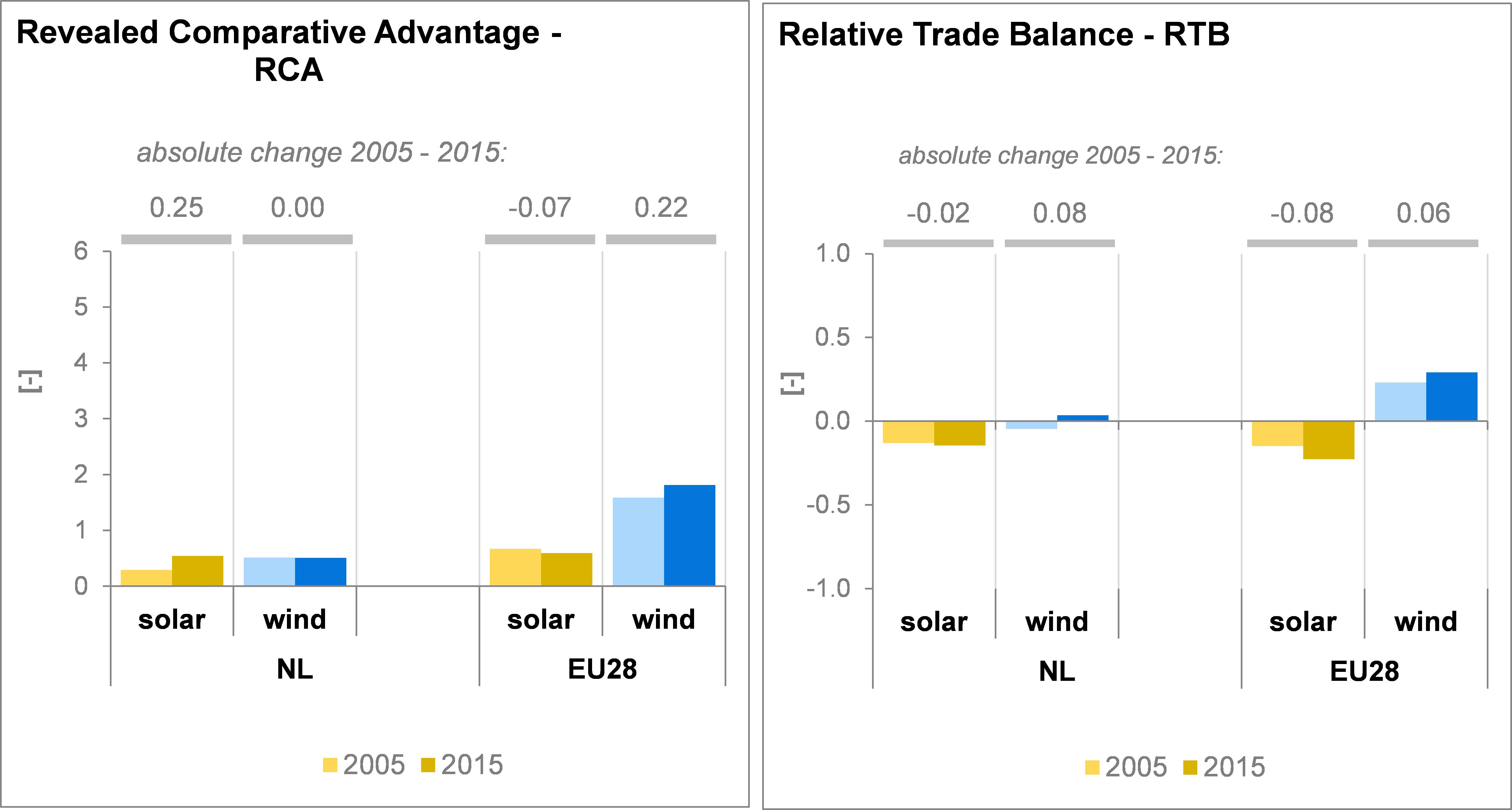 balance trade research paper Gdp growth and trade balance 17 12 7 2 -3 -8 -13 -18 gdp growth trade balance source: oecd it can be seen from the above figure that both gdp growth and trade balance have been fluctuating a lot in mexico for the period of 1980-2008.