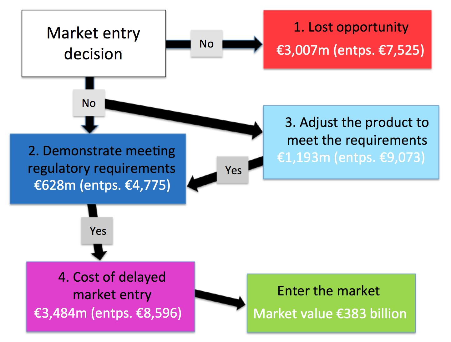 Eur Lex 52017sc0471 It 4 Channel Speaker Wiring Diagram Ricerche Correlate A This Represents The Route That Enterprises Can Follow When Deciding Not To Export Or Entering Another Eu Member State Market