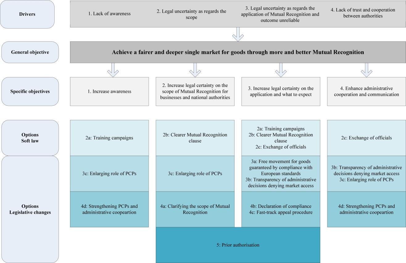 Eur lex 52017sc0471 en eur lex analysis of impacts platinumwayz