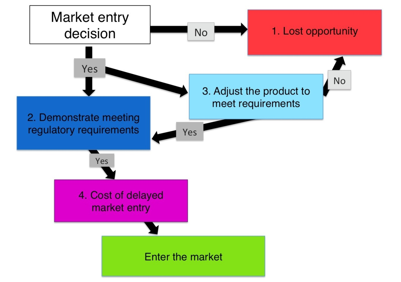 Eur Lex 52017sc0471 En Oliver 770 Wiring Diagram The Decision Tree Captures Three Main Options And Subsequent Steps That An Enterprise Undertaking Intra Eu Exports Of Partial Or Non Harmonised