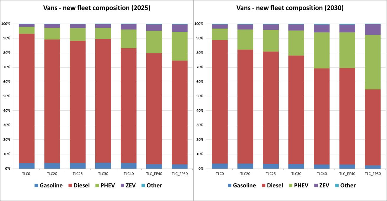 Eur Lex 52017sc0650 Sv Bar Graph Light Meter By Ic 741 Figure 11 Van Fleet Powertrain Composition New Vans In 2025 And 2030 Under Different Tlv Options
