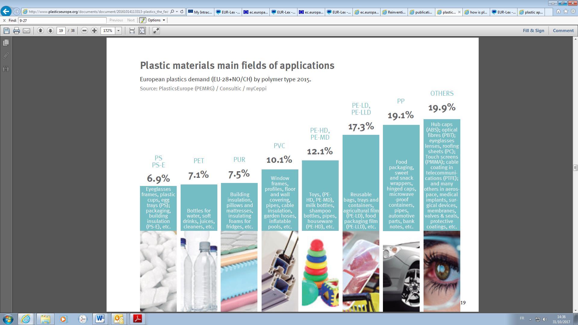 7 Types Of Plastic