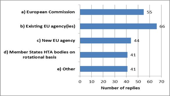 Eur lex 52018sc0041 en eur lex fig9 overview of the opinions on the governance mechanism of the future eu cooperation on hta fandeluxe Gallery