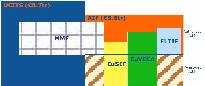Eur lex 52018sc0054 en eur lex figure 1 eu legislative framework for investment funds in june 2017 20 21 spiritdancerdesigns Gallery