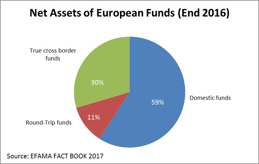 Eur lex 52018sc0054 en eur lex data on the numbers of funds marketed cross border across the eu supports the observation that the european investment fund market is still fragmented spiritdancerdesigns Image collections