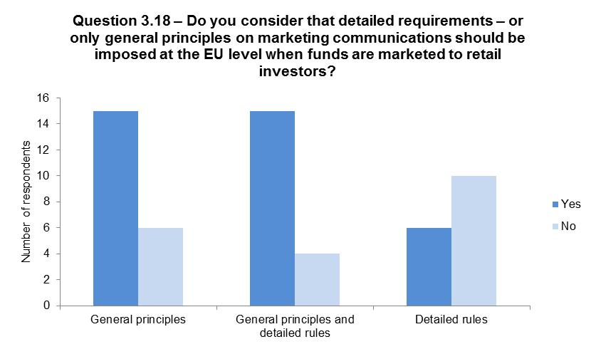 Eur lex 52018sc0054 en eur lex the majority of respondents considered that it was appropriate for retail marketing communication requirements to depend upon the type of fund where funds spiritdancerdesigns Image collections