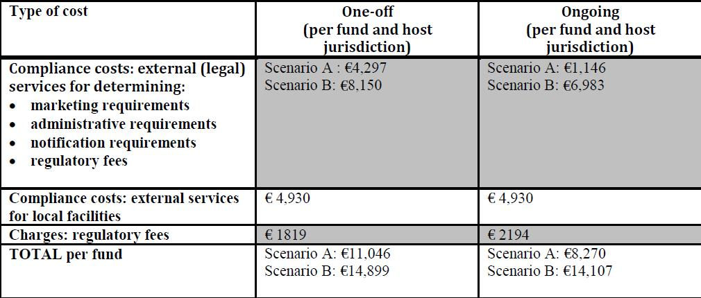 Eur lex 52018sc0075 lv eur lex note scenario a describes an asset management company relying on in house legal advice and in house fund administration whereas scenario b shows an asset fandeluxe Choice Image