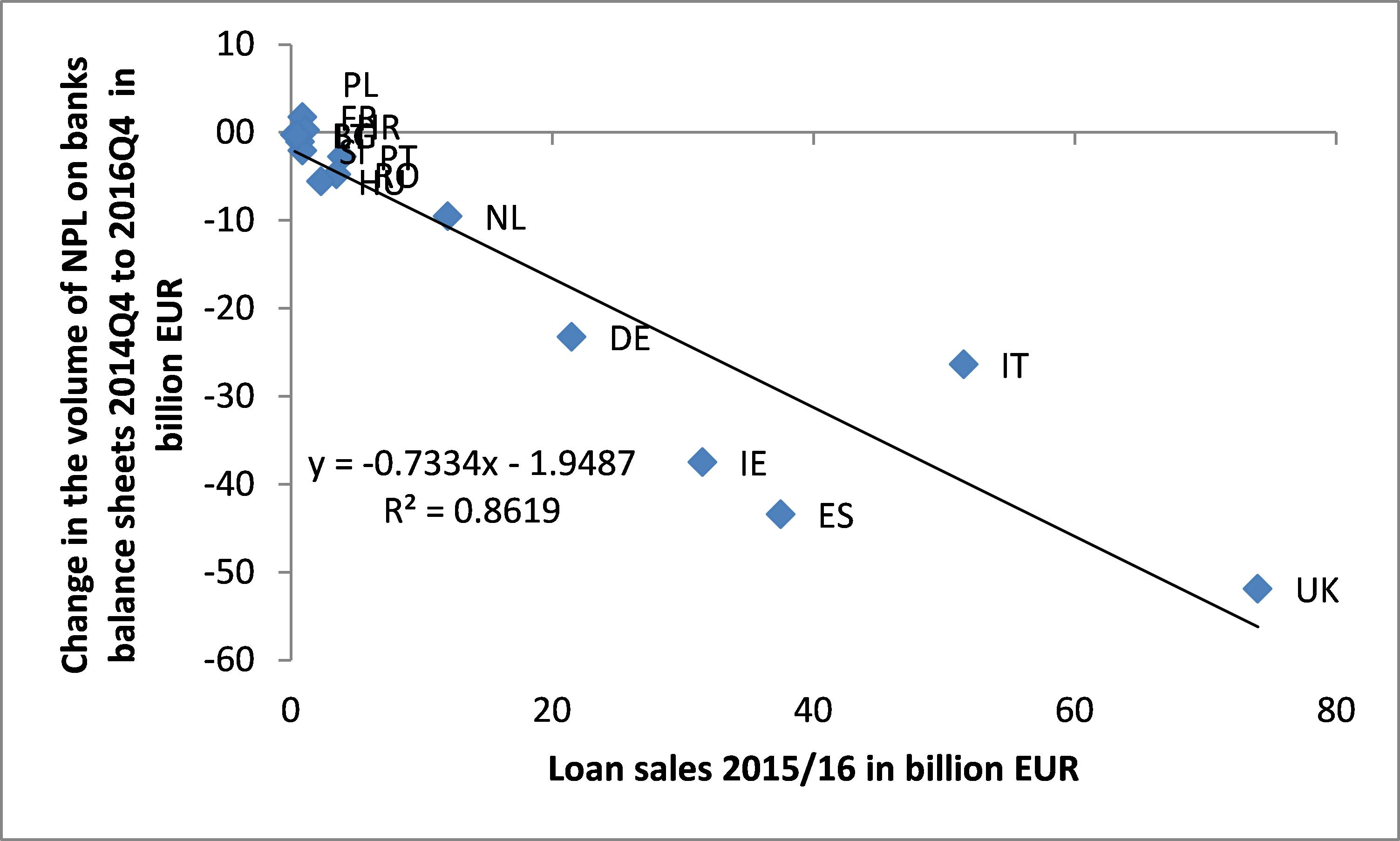 Eur Lex 52018sc0075 En Balance Forces And Moments Draw Free Body Diagrams Good Advice The Chart Below Applies Same Methodology But Does Not Take Loan Sale Npl Volumes In As A Ratio To Stock Of Npls Total Loans