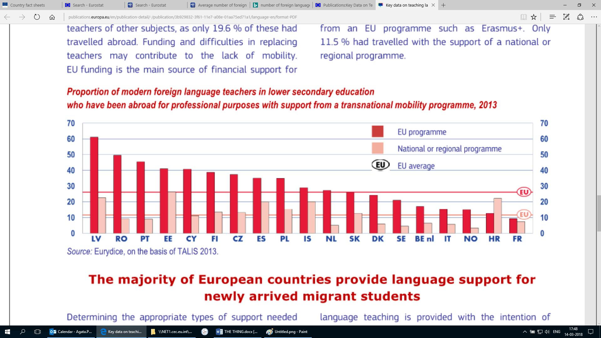 Eur Lex 52018sc0174 En Electrical Symbols Circuit For Kids Dk Find Out Figure 7 Proportion Of Modern Foreign Language Teachers In Lower Secondary Education Who Have Been Abroad Professional Purposes With Support From A