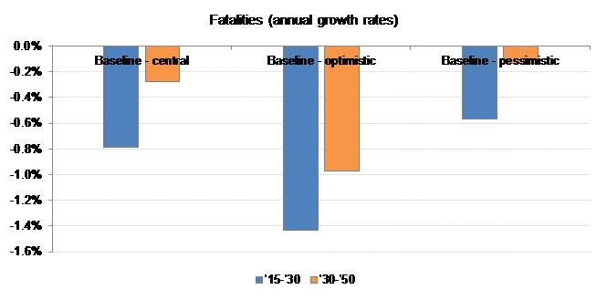 Figure 018  Evolution of fatalities over the 2015-2050 time horizon  (average growth rate per year) in the optimistic and pessimistic baseline  scenarios 267f9b38cdf8a
