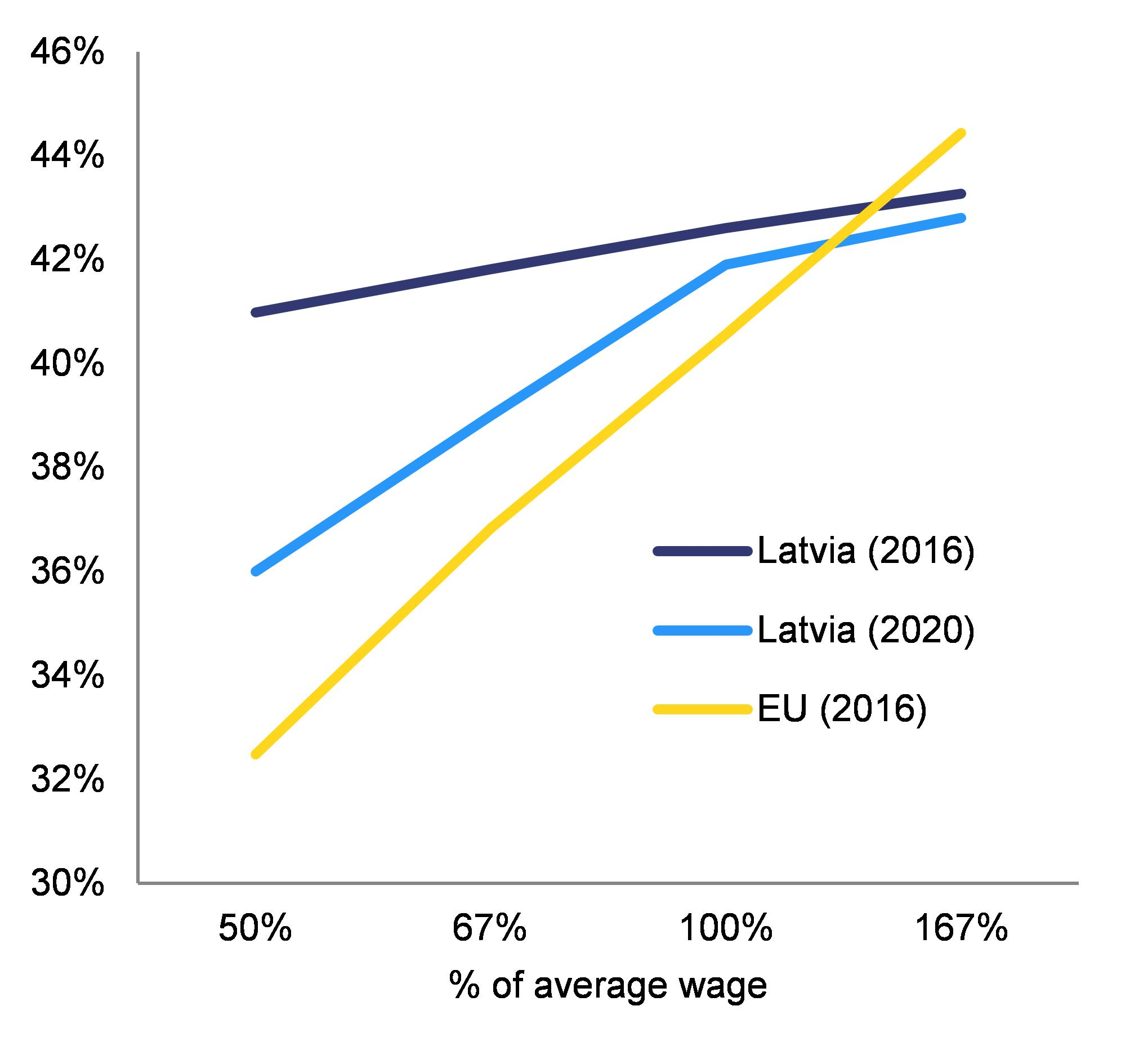 Eur lex 52018sc0212 en eur lex note this graph assumes an annual average wage growth of 55 by 2020 assuming a higher wage growth rate would imply a higher tax wedge on low incomes in fandeluxe Images
