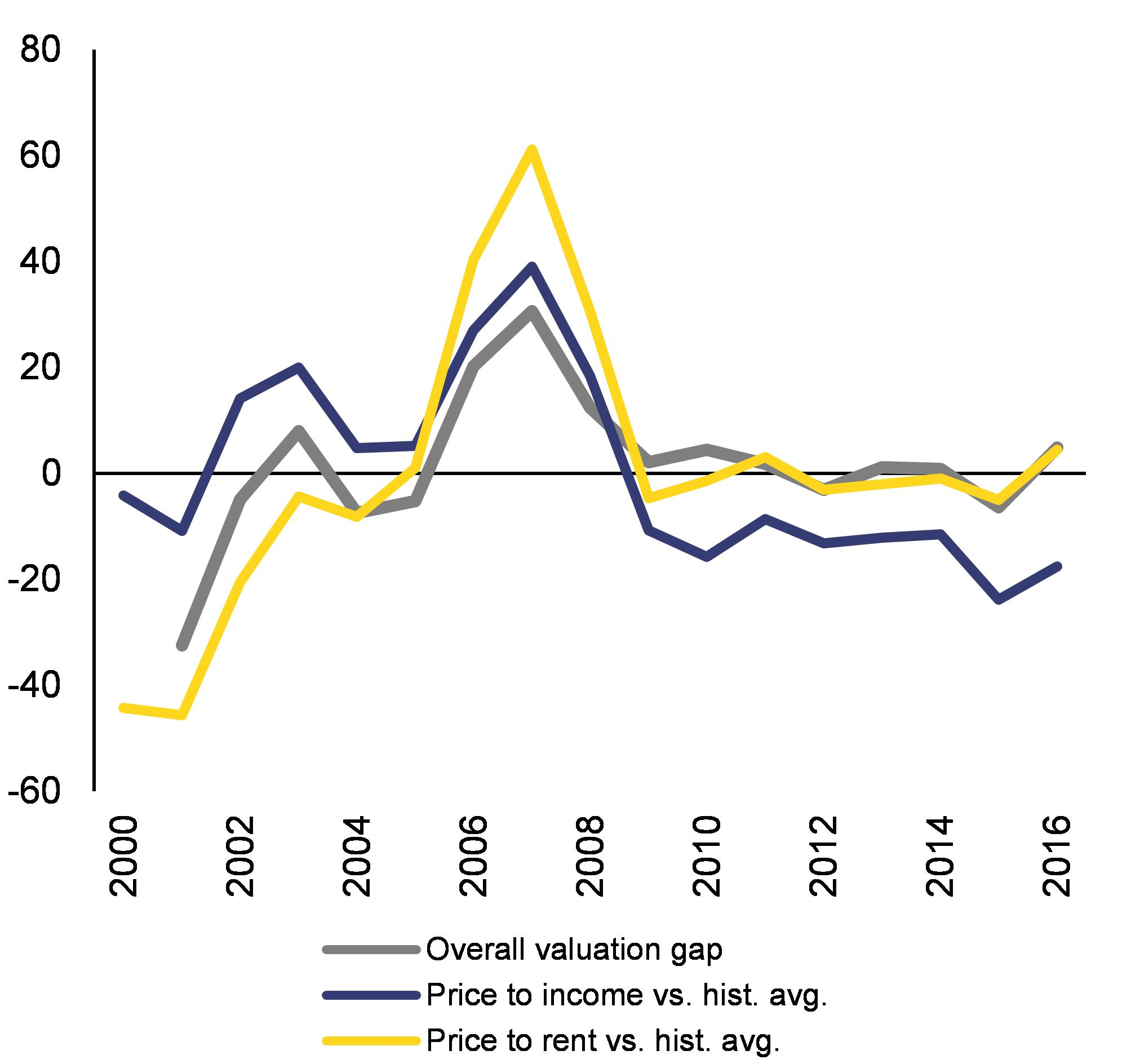 Eur lex 52018sc0212 en eur lex 1 overall valuation gap takes the average of a model based and historical averages based gap assessments fandeluxe Images