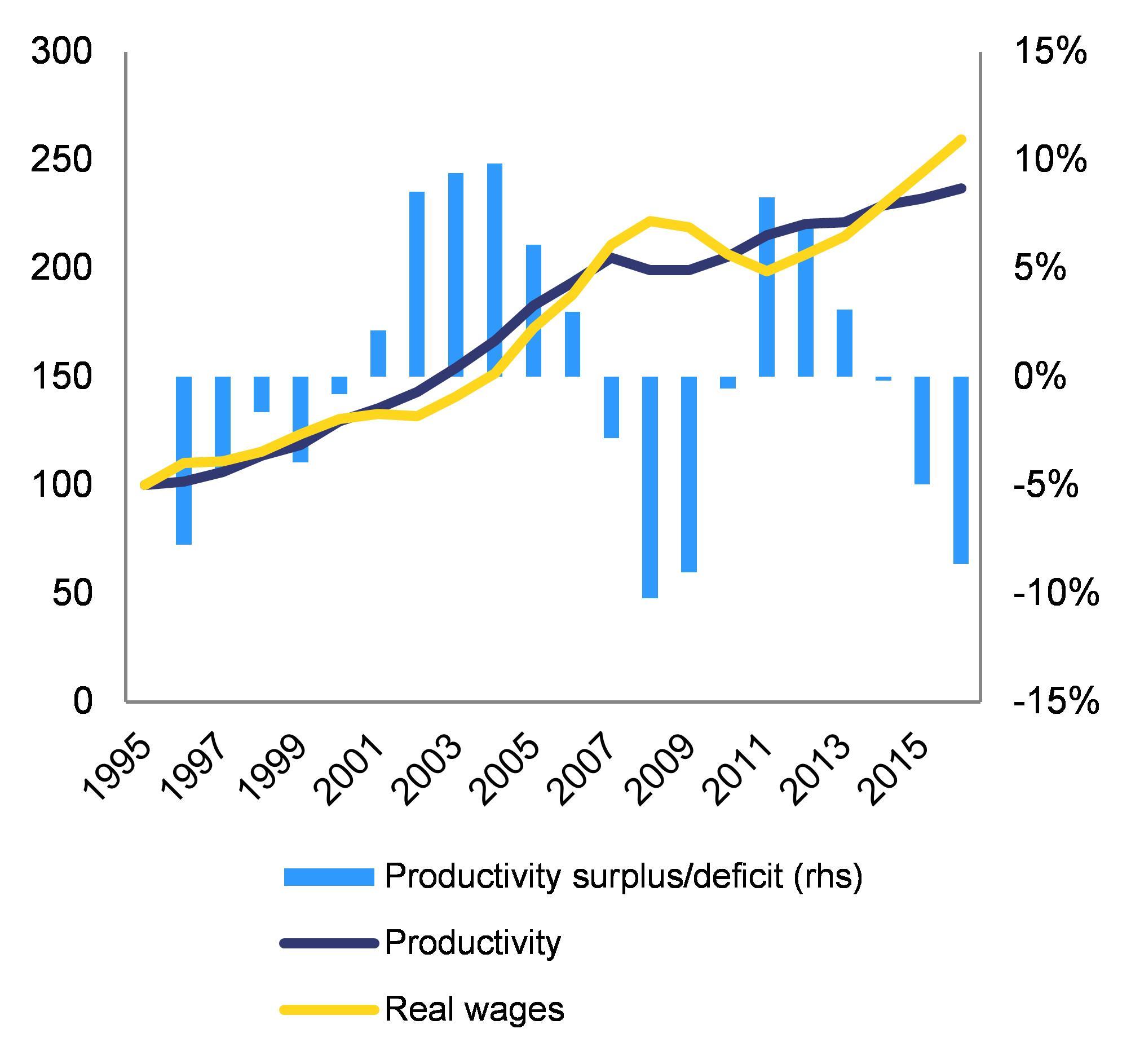 Eur lex 52018sc0212 en eur lex 1 the productivity surplus or deficit is calculated as index value of productivity index value of real wages 1 fandeluxe Images
