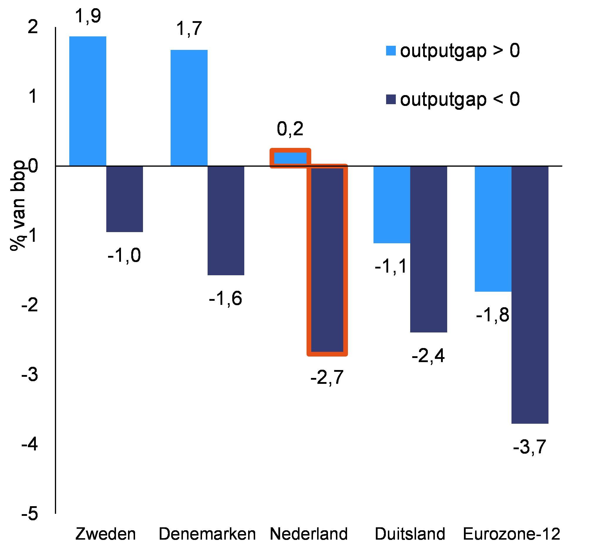 Bron: Afman en Deroose (2016); gemiddelde 1996-2015.
