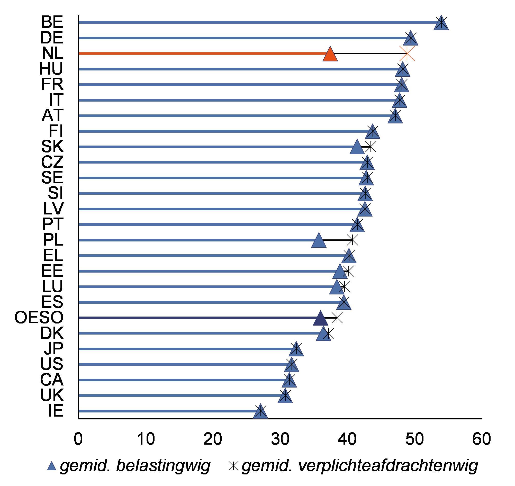 Niet-fiscale verplichte afdrachten als extra lasten op inkomen uit arbeid  in 2016. http://www.oecd.org/tax/tax-policy/Non-tax-compuslory-payments.pdf.