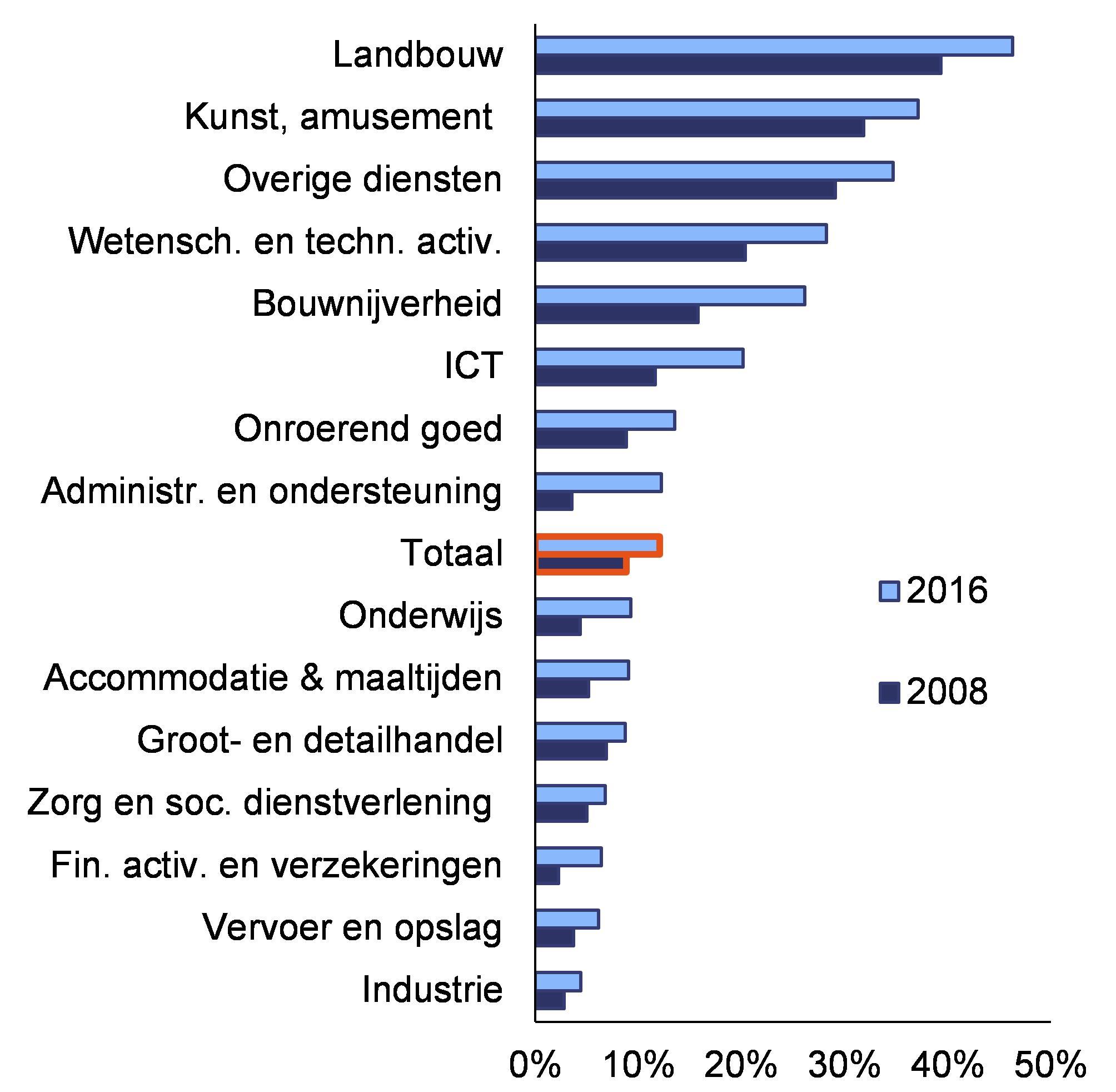 Grafiek 4.3.6:Zelfstandigen per bedrijfstak ( % van totale werkgelegenheid  in de bedrijfstak)