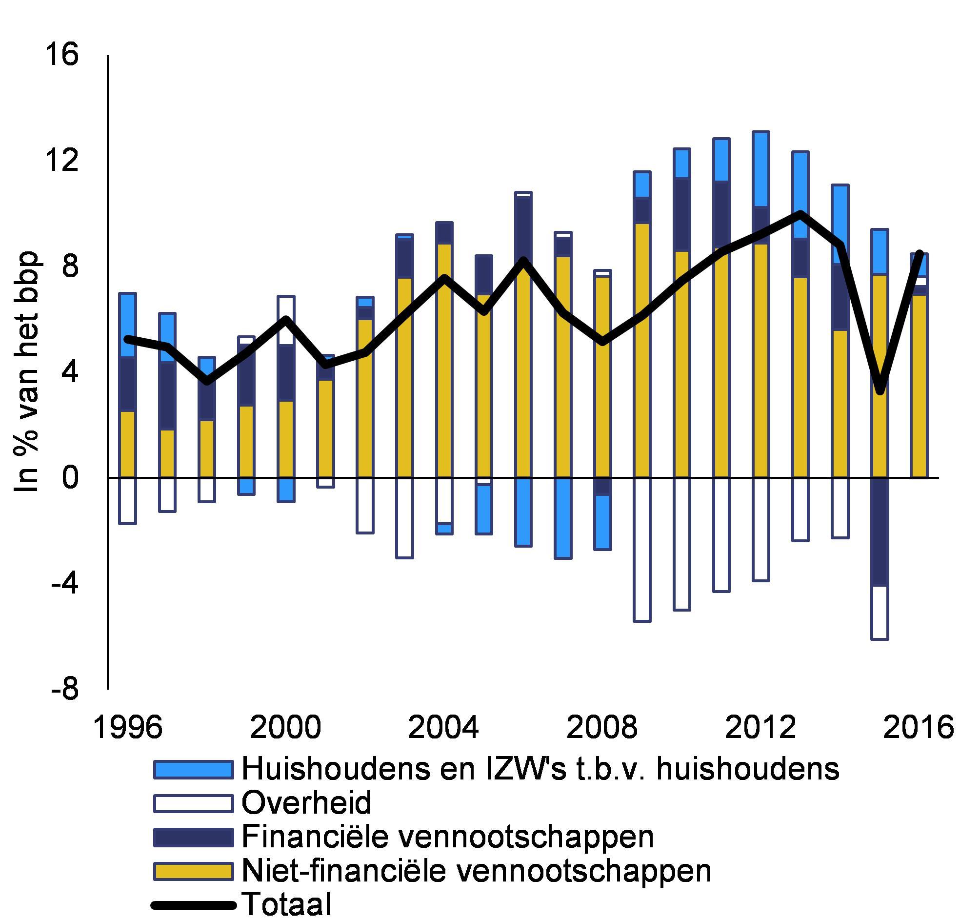 Grafiek 4.4.3:Vorderingenoverschot/-tekort per sector