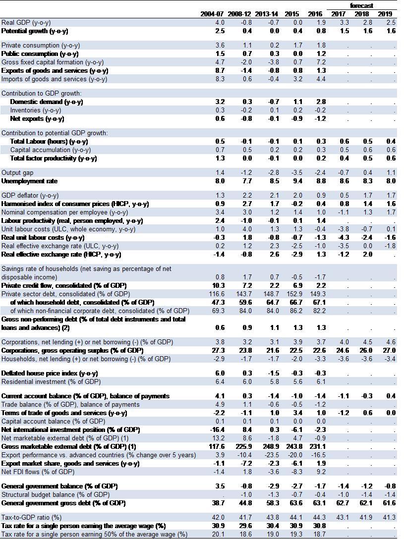 Eur Lex 52018sc0224 En Electrical Symbols Circuit For Kids Dk Find Out Table 11key Economic Financial And Social Indicators Finland