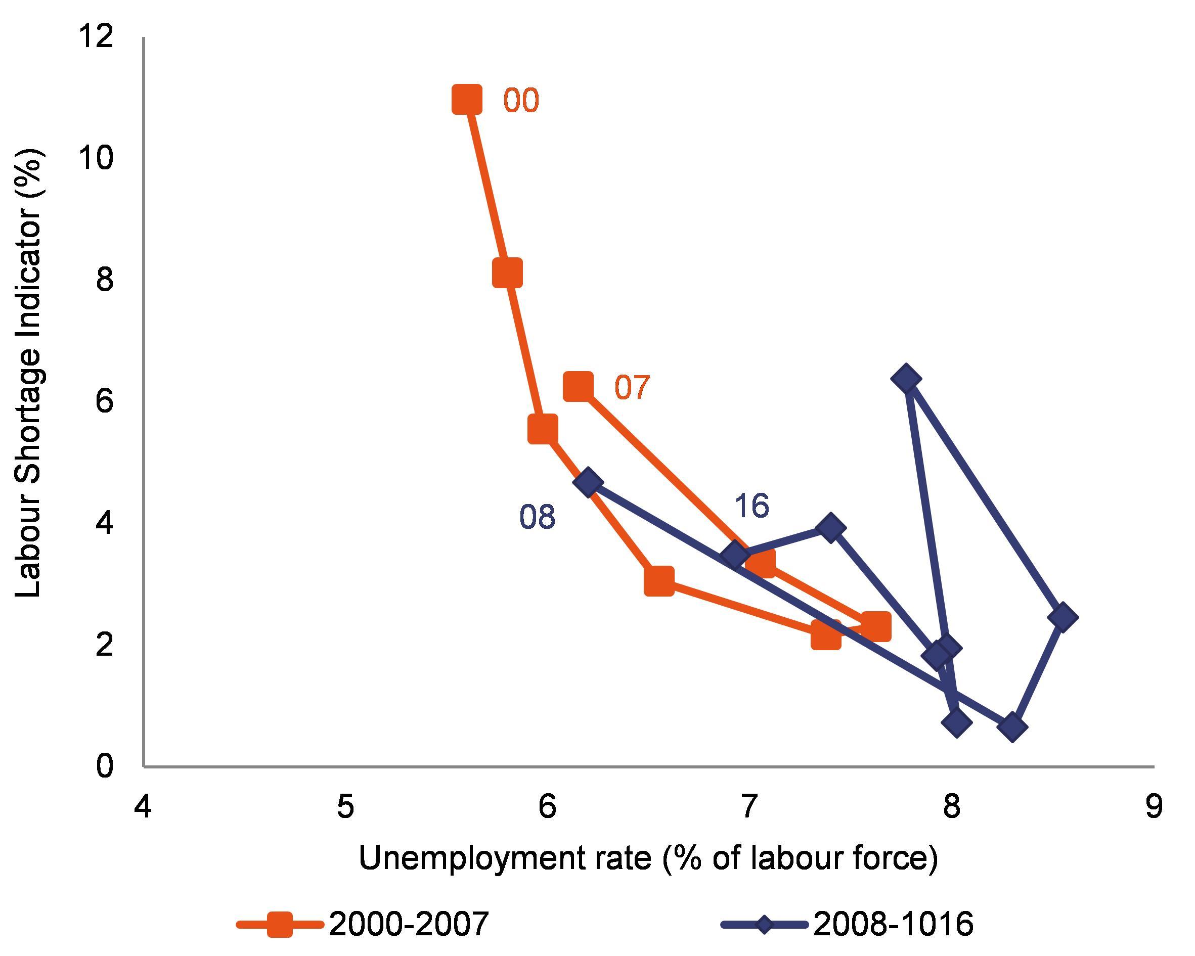 Eur lex 52018sc0225 en eur lex note the graph shows the relationship between the labour shortage indicator and the unemployment rate labour shortage indicator derived from eu business ccuart Images