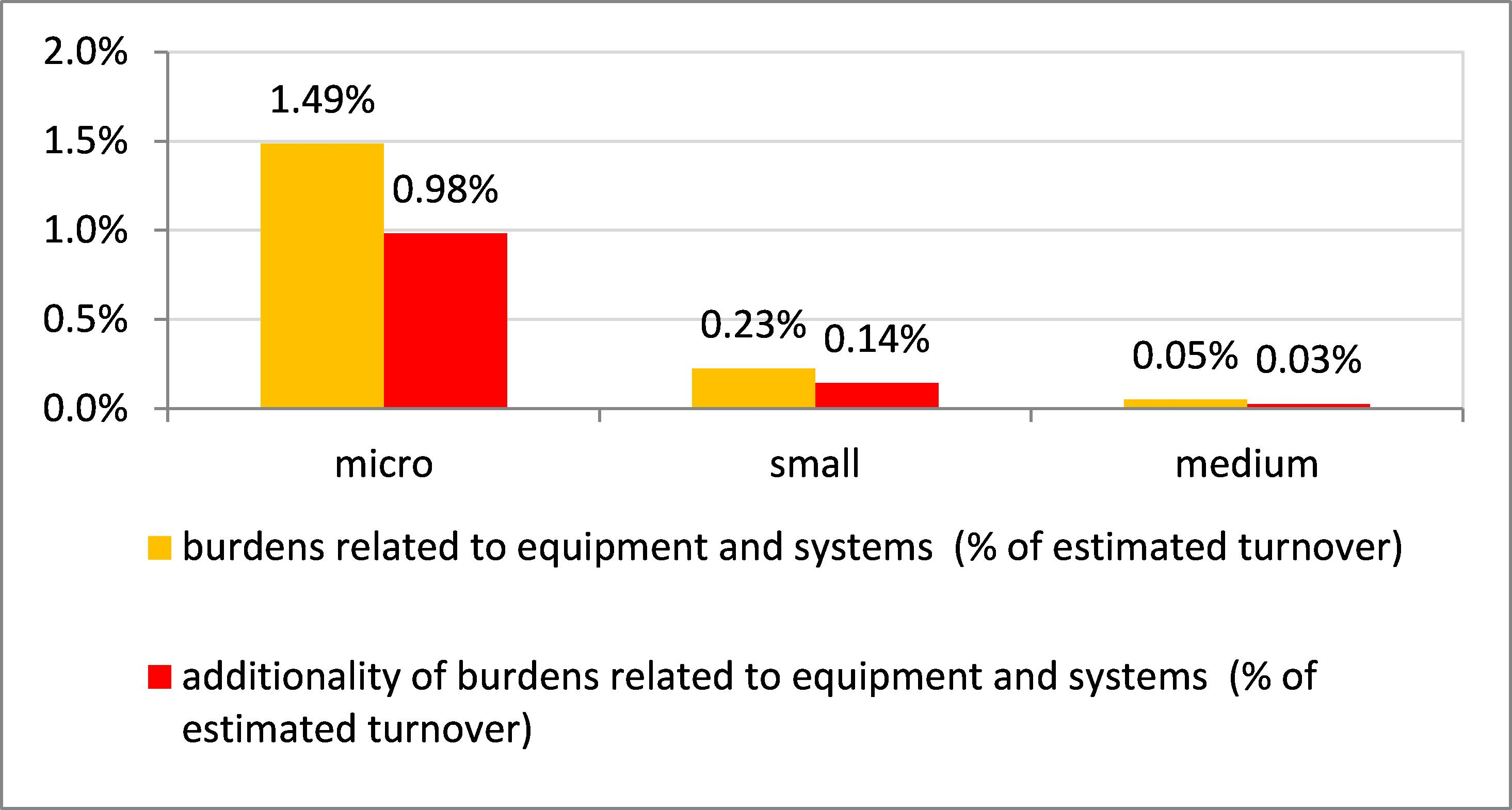 Eur Lex 52018sc0236 Sl 98 American Lafrance Wiring Diagram Figure 42 Burden Linked To Costs Of Equipment And Systems For Compliance In Percentage Estimated Turnover By Size Firms