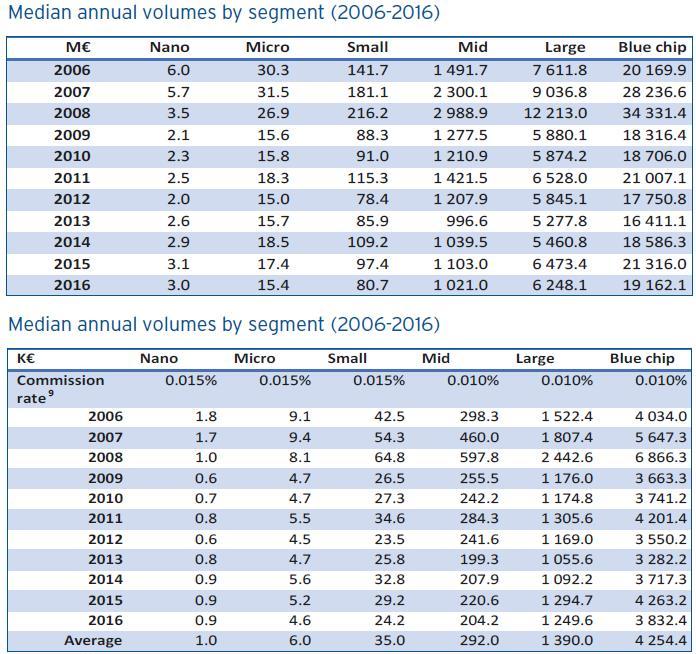 Eur lex 52018sc0243 en eur lex annex 10 implications of the european tick size regime for liquidity on sme growth markets malvernweather Image collections