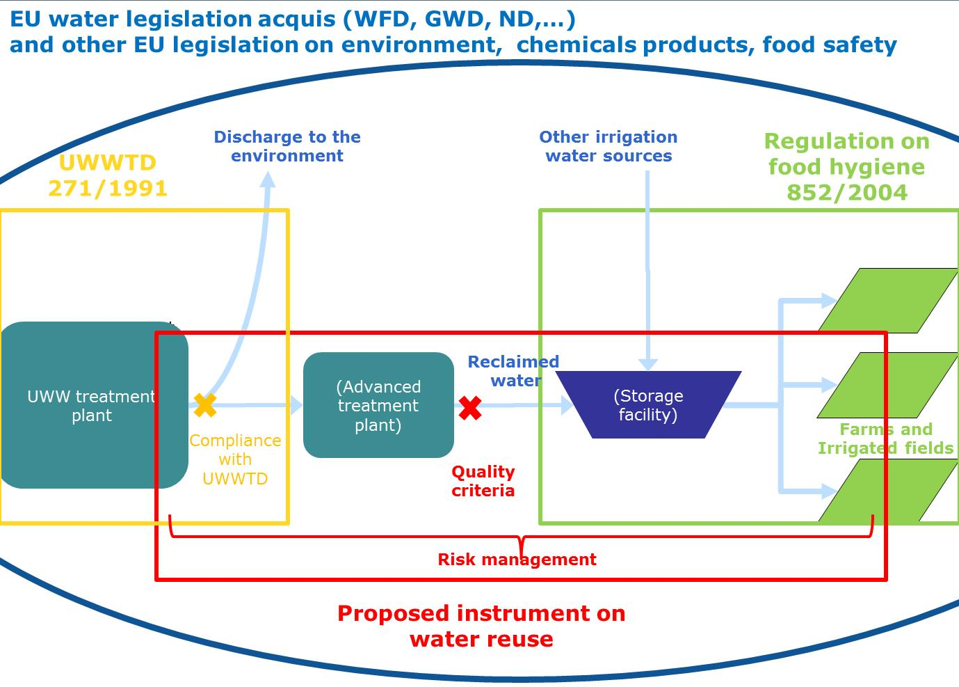 Eur Lex 52018sc024901 En Piping Instrumentation Diagram Water Treatment Plant In This System All Impacts On Surface Waters Ground And Dependent Ecosystems Are Subject To Provisions Of Existing Law Particular The Wfd
