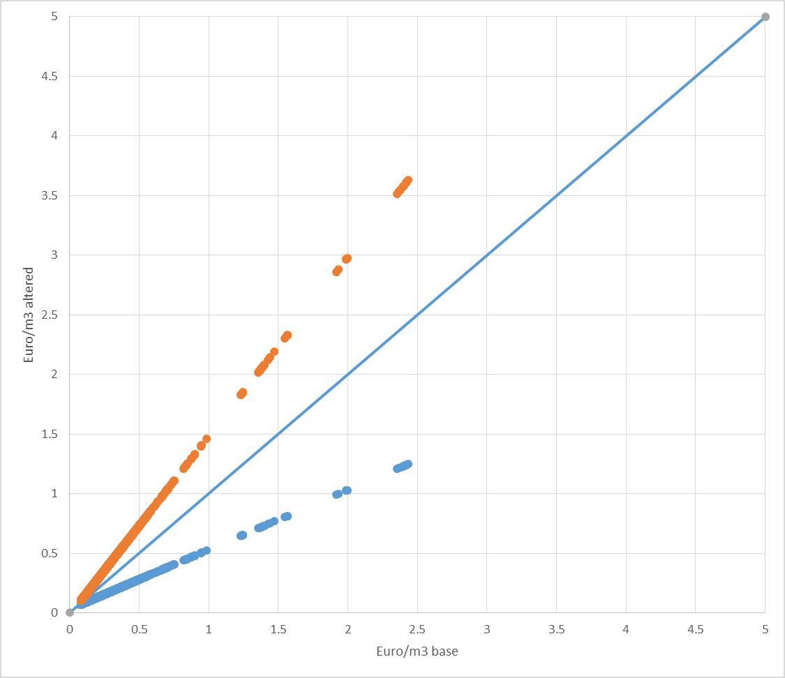 Eur Lex 52018sc024901 En Short Circuit Current Rat Ing Arc Flash Label Qty 5 Figure Levelized Costs Including Energy And Treatment Comparison Of The Base Case Altered Values Orangeless Favorable Bluemore