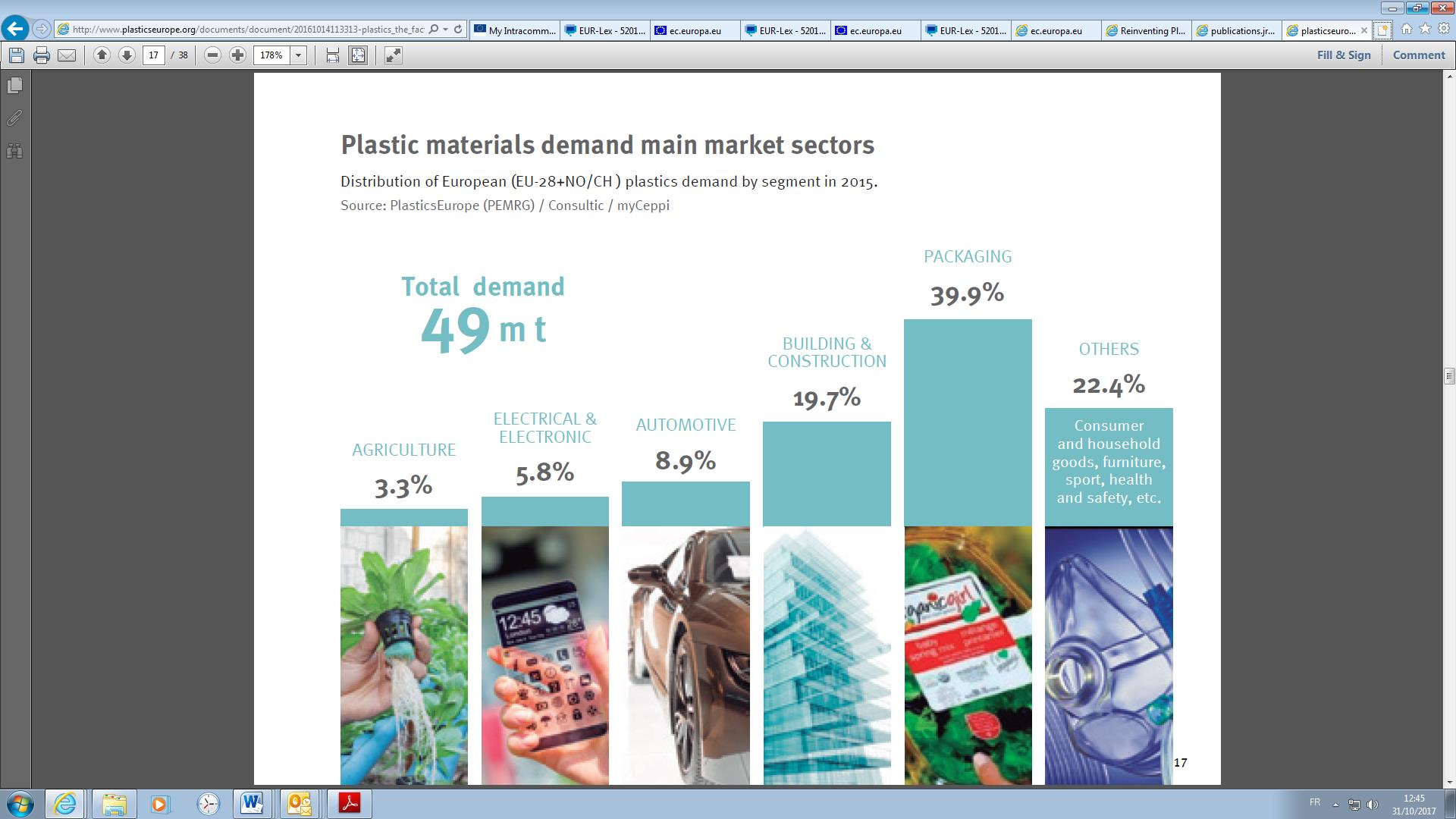 Plastics Are Traditionally Derived From Fossil Sources Mainly Oil And Gas Can Also Be Made Of Alternative Feedstock Such As Renewable Resources