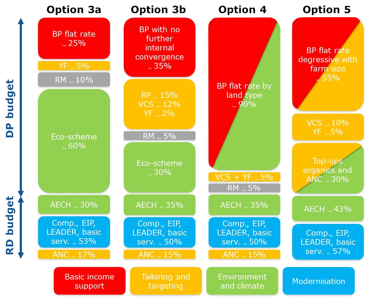 Eur Lex 52018sc0301 En Diagram Moreover Dip Switch Settings In Addition Cat 5 Crossover Cable Note The Above Allocation Of Funds To Different Policy Interventions Various Options Is Purely Based On Assumptions For Purposes Analysis And