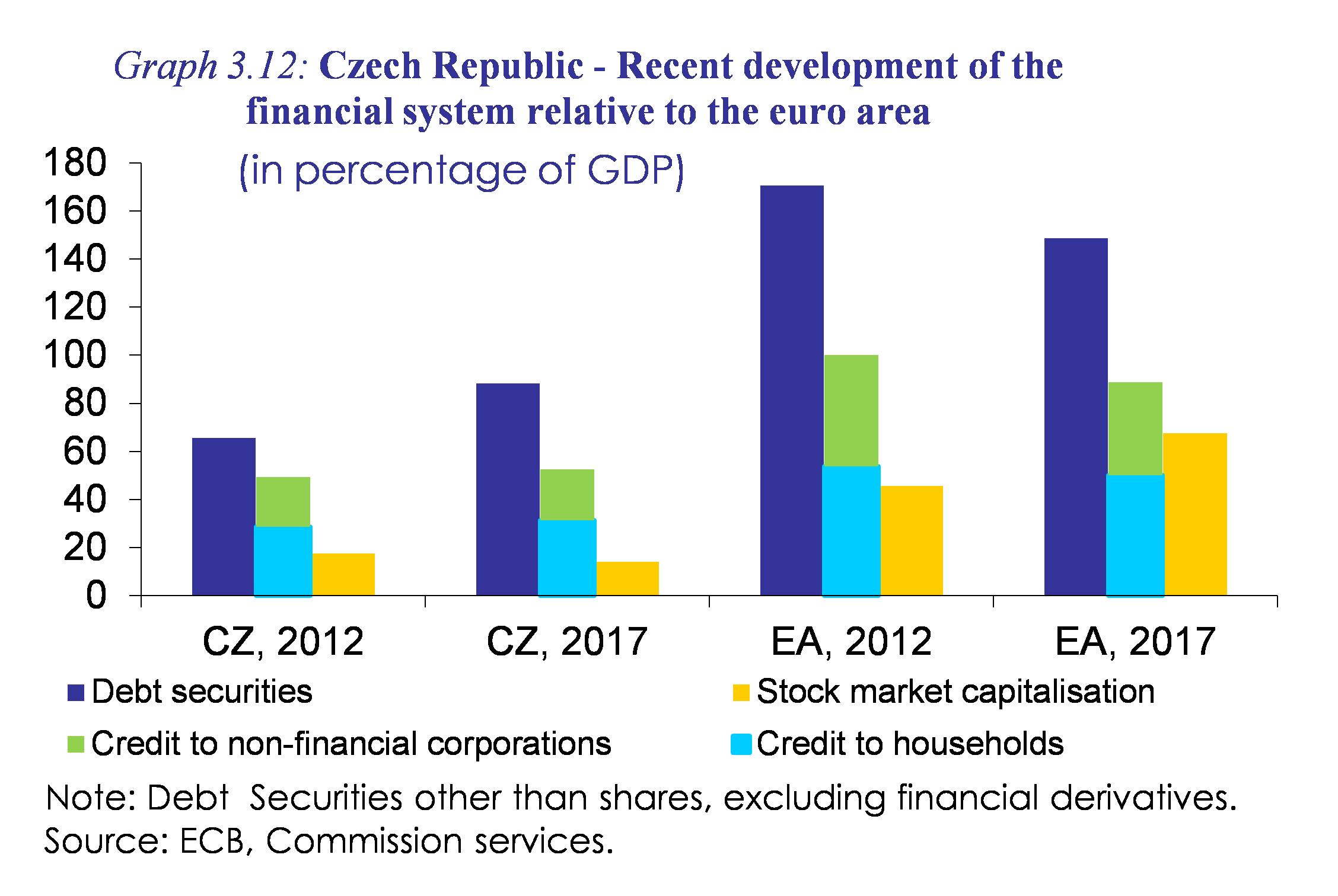 Eur Lex 52018sc0350 En 10 Digit 137 Sector Debt In The Czech Republic Floated Around 70 Of Its Gdp Between 2010 And 2016 Remaining Significantly Below Euro Area Average
