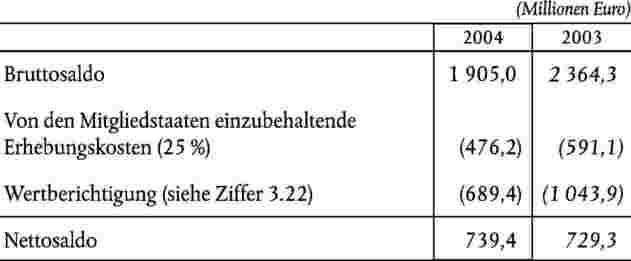 EUR-Lex - 52005TA1130(01) - EN - EUR-Lex