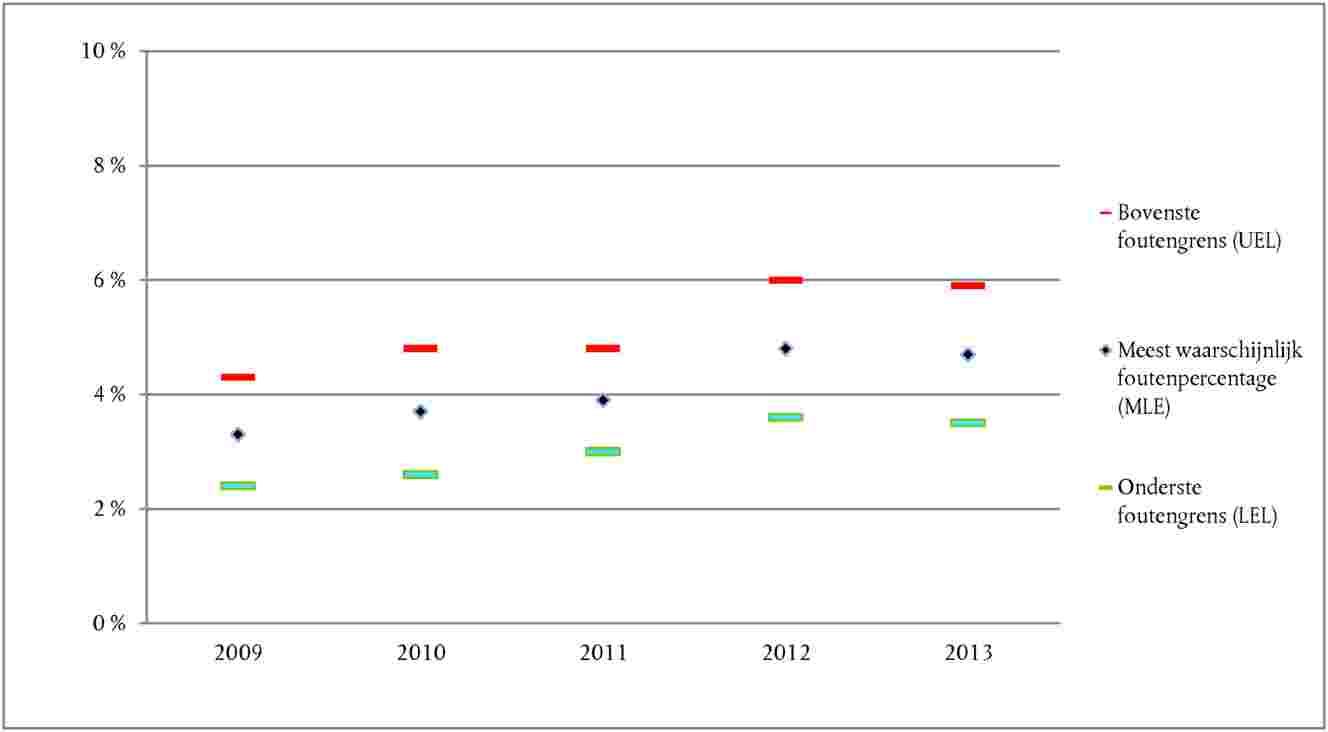 Hoe om voorraad grafiek in Excel te skep?