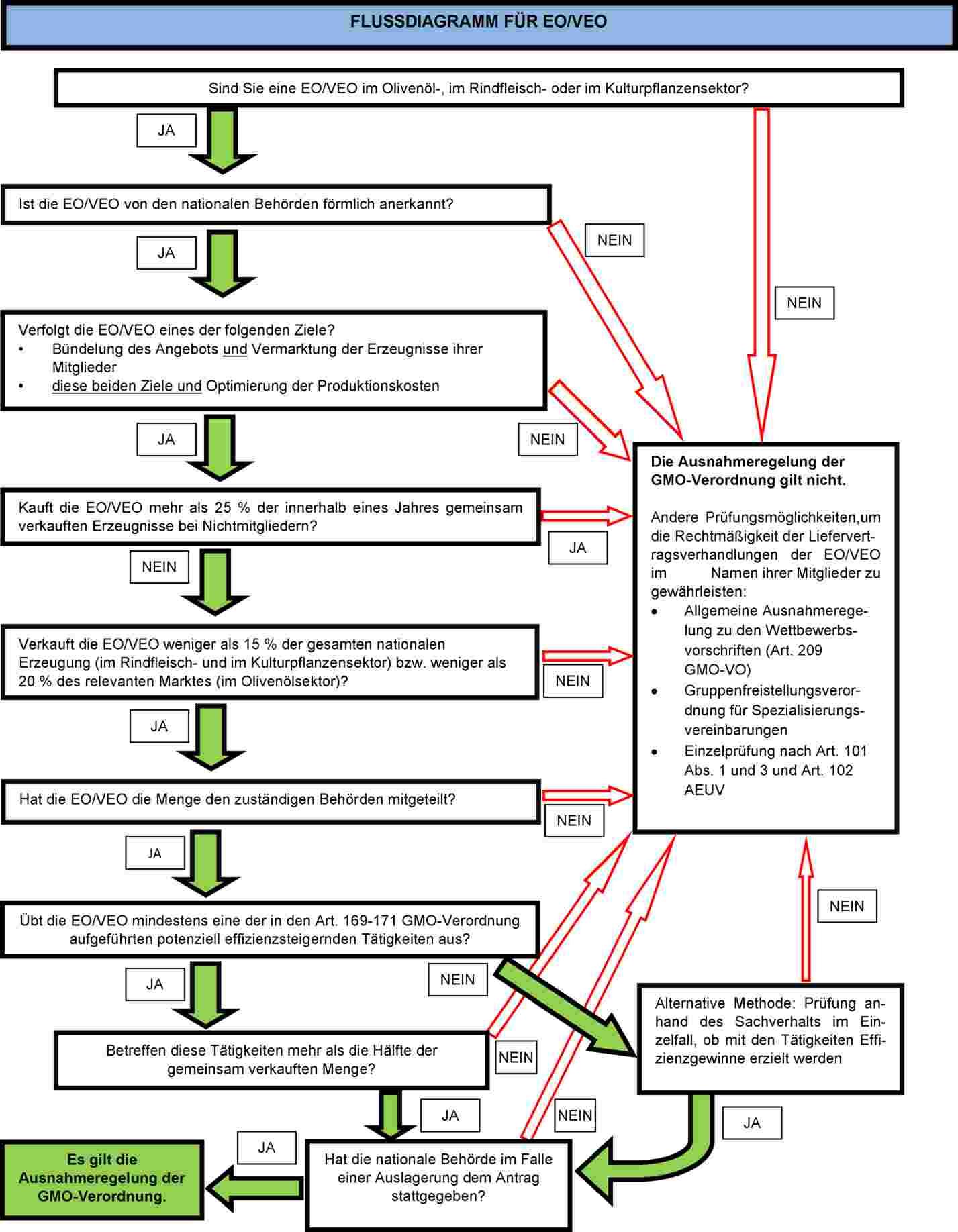 Großzügig Prozessdiagramm Des Dampfkesselprozesses Ideen - Der ...