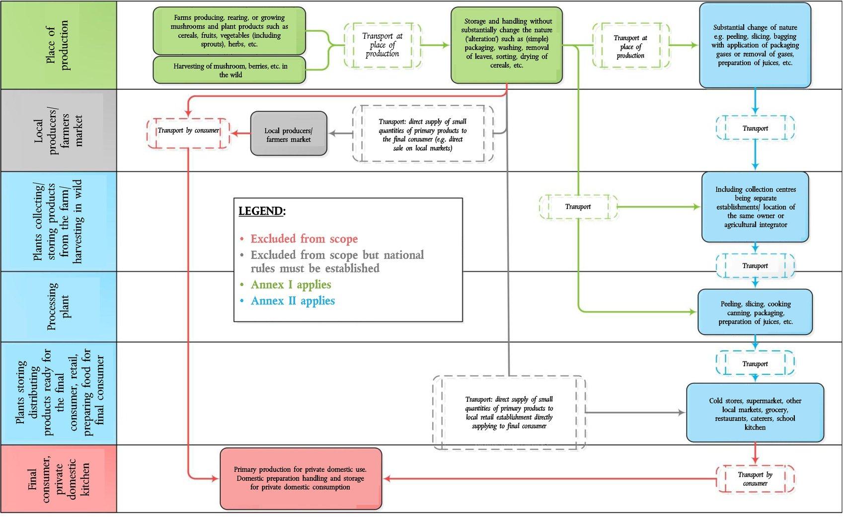 Eur Lex C2017163full En Seed Drill Diagram Better Farming Series 17 Groundnuts Fao 1977 40 Image