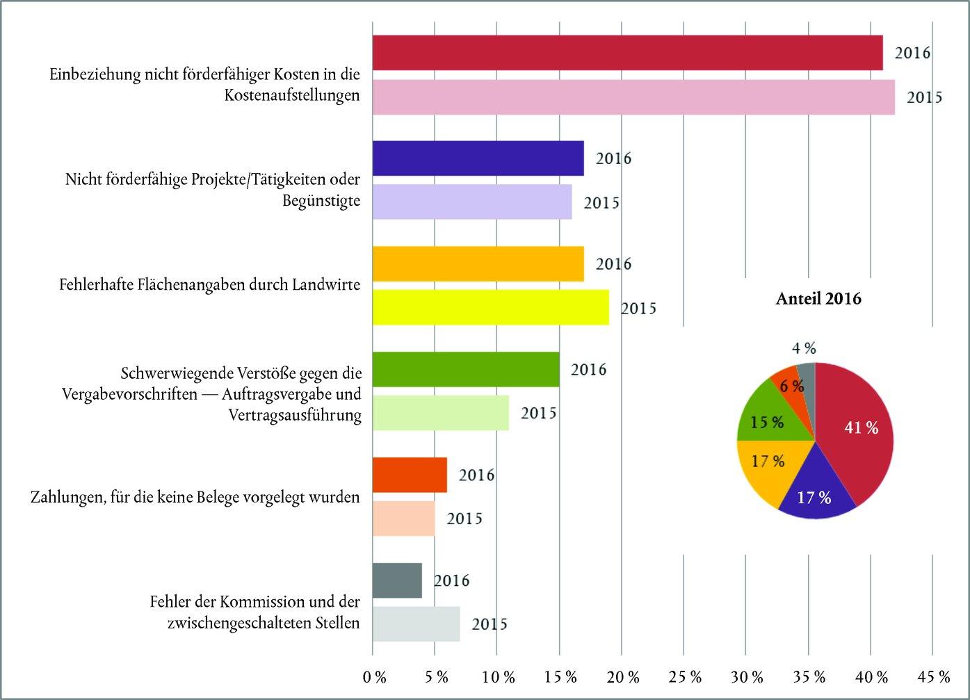 Beste 88 Herausragende Grafiken Und Diagramme Galerie - Elektrische ...