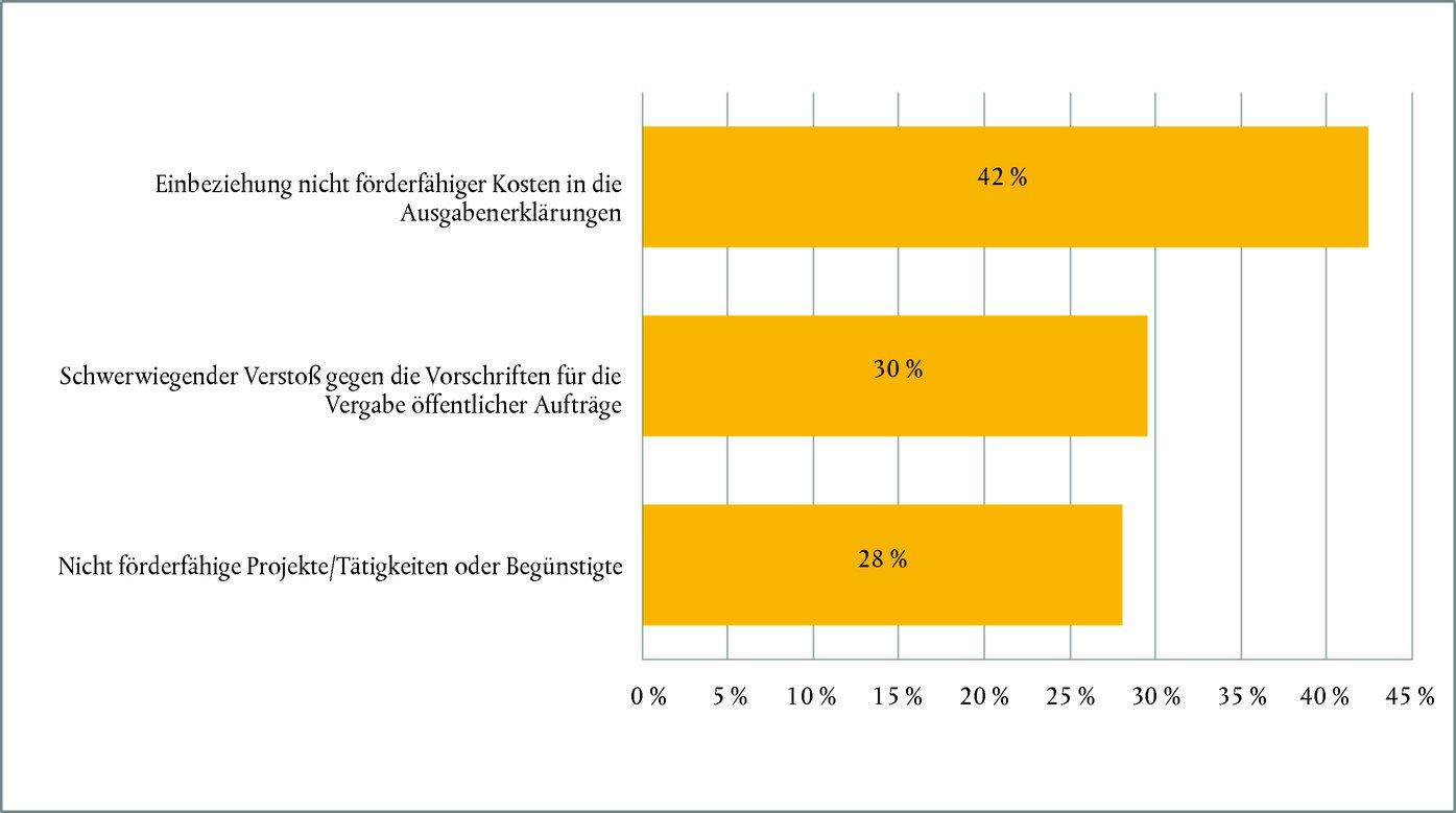 Ausgezeichnet Basis Zehn Blöcke Vorlage Bilder - Entry Level Resume ...