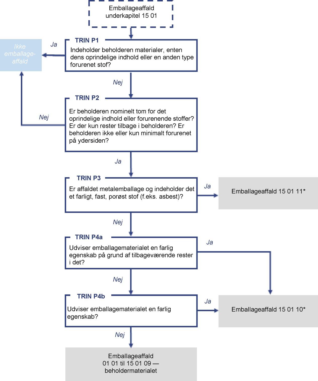 Klassificering og mærkning af produktet Eventuelle forslag til.