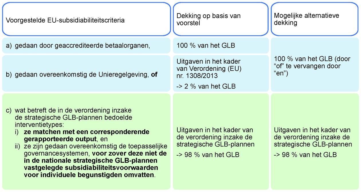 62a178d7731bd5 Bron: ERK, op basis van artikel 35 van de horizontale verordening.