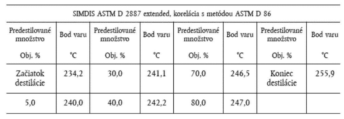 df5fe873c Výsledkom použitia metódy GC-MS môže byť profil podobný profilu uvedenému  ďalej ako príklad: