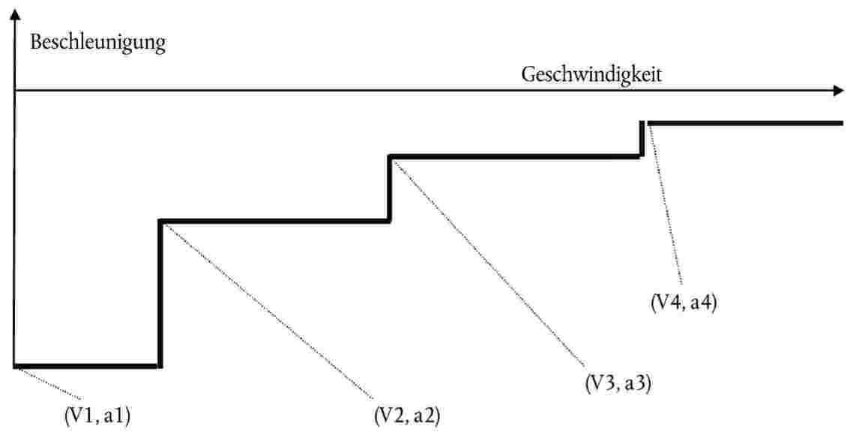 Gemütlich Beschleunigung Arbeitsblatt Mit Antworten Fotos - Super ...