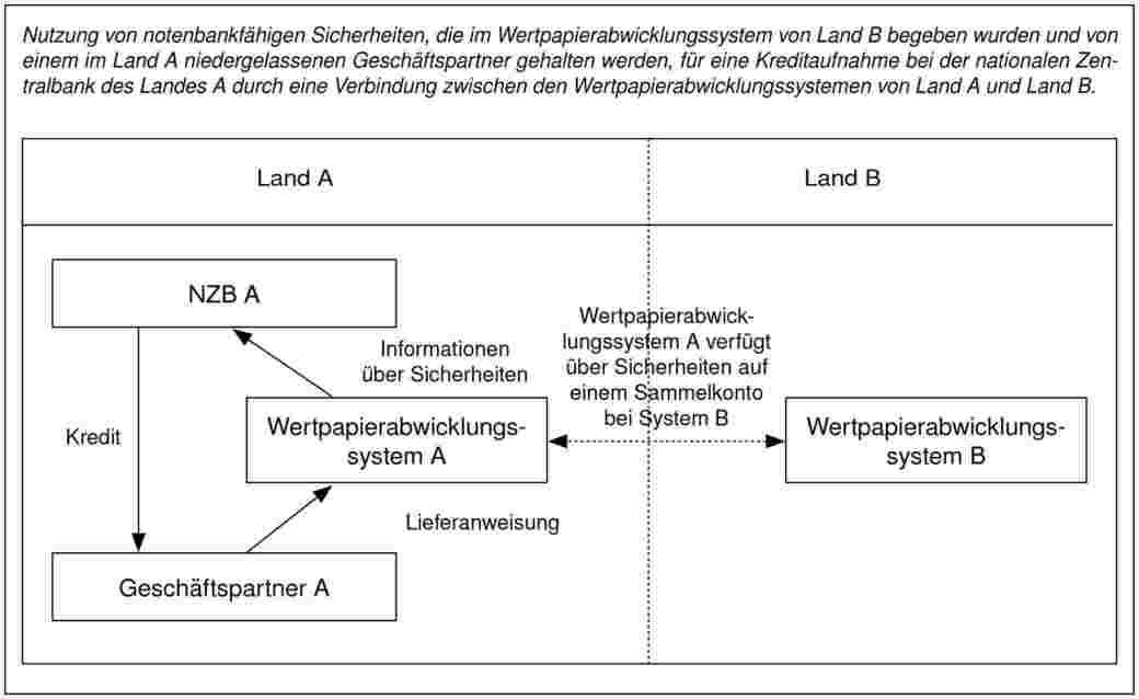 Durch Eine Verbindung Zwischen Zwei Wertpapierabwicklungssystemen Kann Ein Teilnehmer Eines Systems Wertpapiere In Einem Anderen Abwicklungssystem