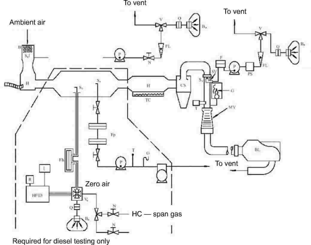 Eur Lex 42008x050601 En Piping Layout Engineer Interview Engine Schematic Figure 5 4 Is A Drawing Of Such Sampling System Since Various Configurations Can Produce Accurate Results Exact Conformity With The