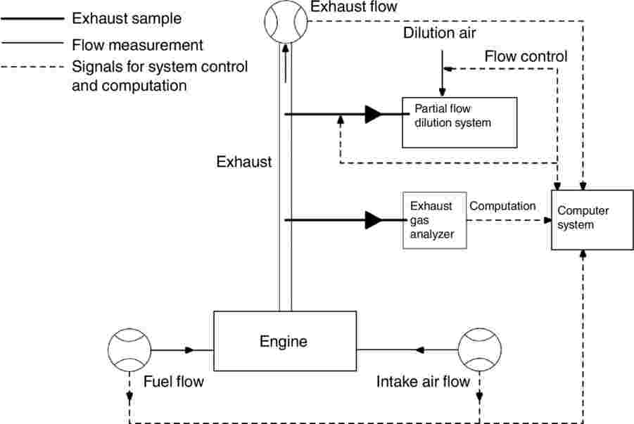 analysis of event 6 stroke engine Engine performance parametres and emissions reduction methods for spark fuel and air during the intake stroke of the engine scherer et al (1997) carried out simulation model for analysis of manifold.