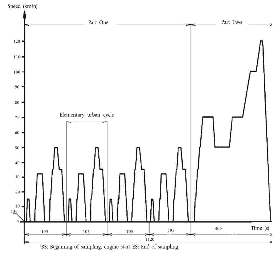 Eur Lex 42012x021501 En 2003 Ford F 150 4 6l Engine Diagram Dip Sticks Figure 2 Elementary Urban Cycle For